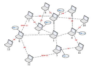 شبیه سازی ns2